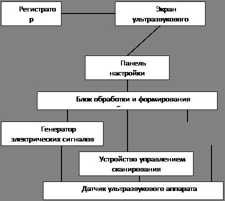 Общая схема ультразвукового аппарата.
