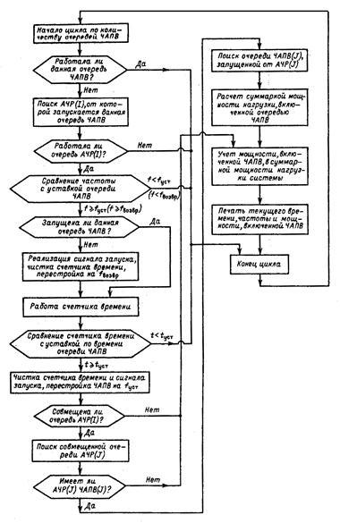 Структурная схема подпрограммы