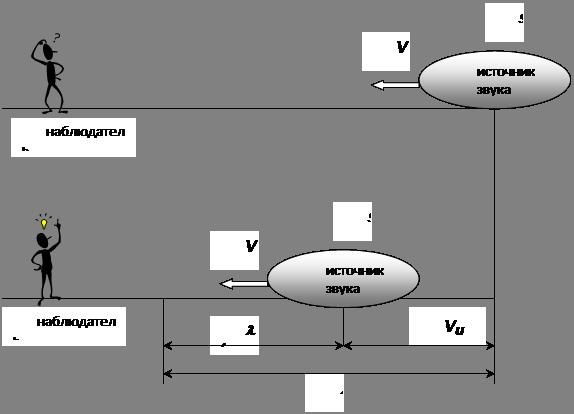 Рис. 4 - Схема для вывода
