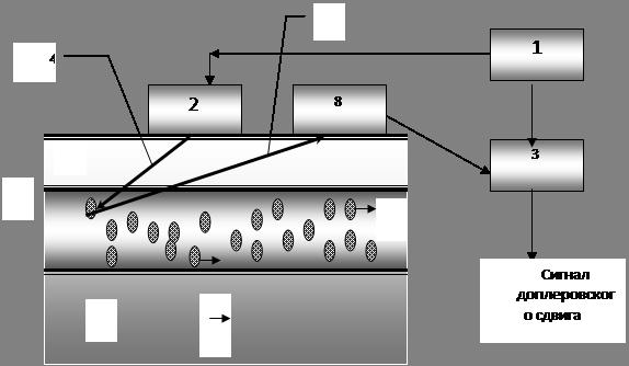 Рис. 5 - Схема установки